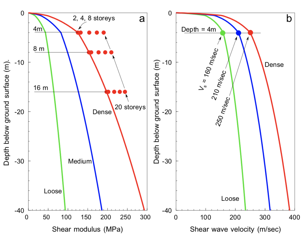 Elastic soil-structure interaction – is it worth the effort