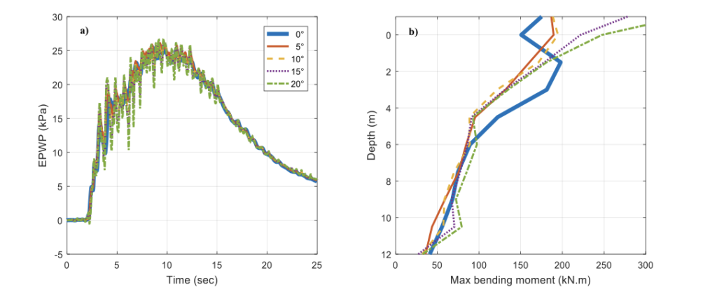 Numerical simulation of inclined piles in liquefiable soils – New