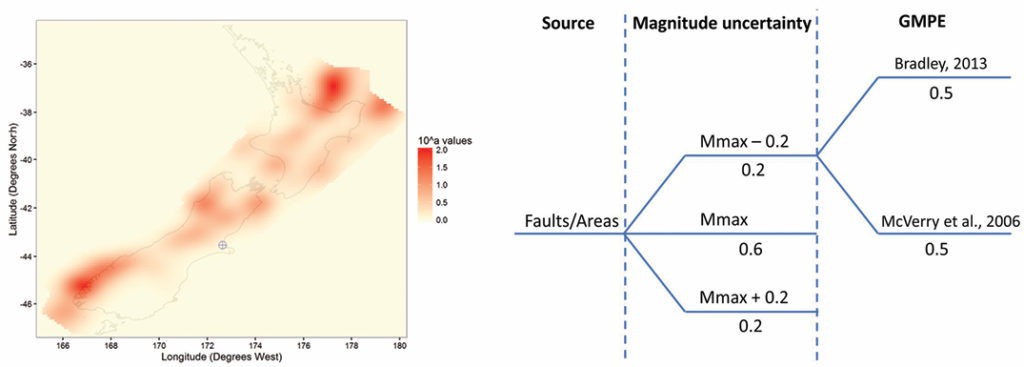 Application of Site-Specific Earthquake Geotechnical Engineering and